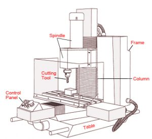 cnc controller wiring diagram cnc machine axis diagram things you should know about custom cnc milling services.